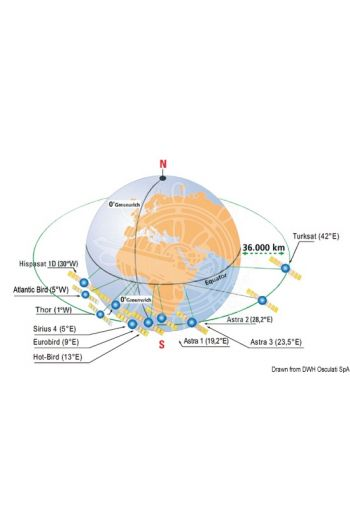 Satellite coverage areas of each Glomex antenna